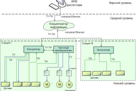 Vodokanal_Structure1
